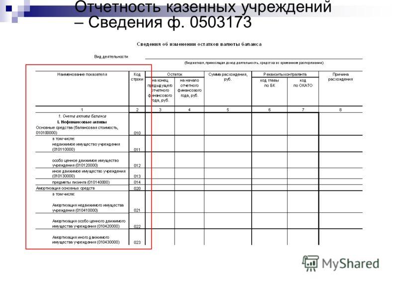Отчетность казенных учреждений – Сведения ф. 0503173
