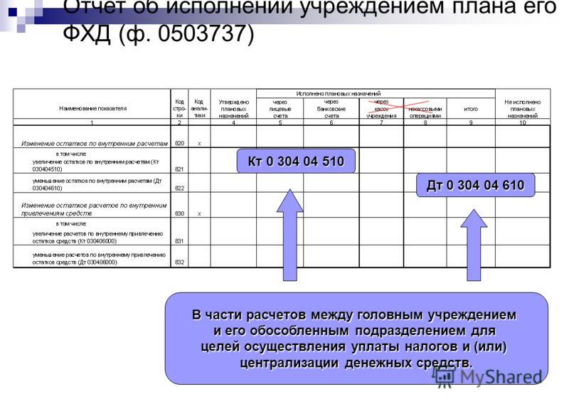 Отчет об исполнении учреждением плана его ФХД (ф. 0503737) Кт 0 304 04 510 Дт 0 304 04 610 В части расчетов между головным учреждением и его обособленным подразделением для целей осуществления уплаты налогов и (или) централизации денежных средств.