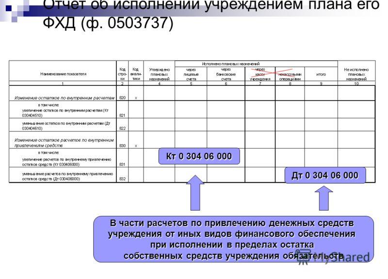 Отчет об исполнении учреждением плана его ФХД (ф. 0503737) Кт 0 304 06 000 Дт 0 304 06 000 В части расчетов по привлечению денежных средств учреждения от иных видов финансового обеспечения при исполнении в пределах остатка собственных средств учрежде