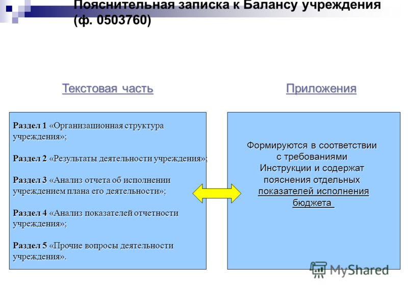 Текстовая часть Текстовая часть Приложения Раздел 1 «Организационная структура учреждения»; Раздел 2 «Результаты деятельности учреждения»; Раздел 3 «Анализ отчета об исполнении учреждением плана его деятельности»; Раздел 4 «Анализ показателей отчетно