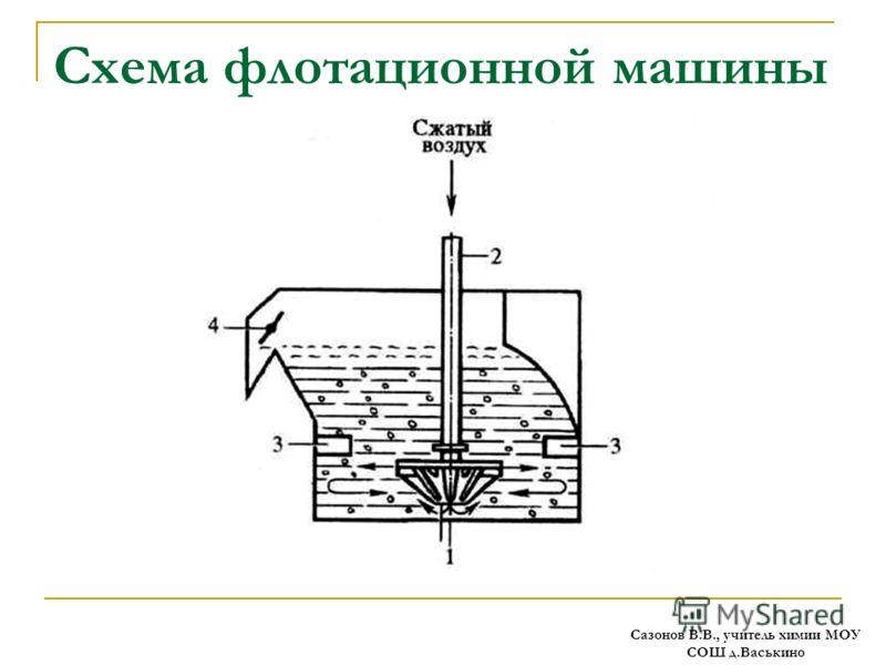 Схема флотационной машины