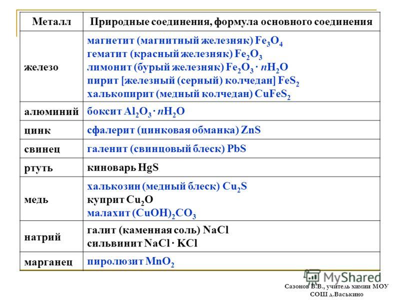 МеталлПриродные соединения, формула основного соединения железо магнетит (магнитный железняк) Fe 3 O 4 гематит (красный железняк) Fe 2 O 3 лимонит (бурый железняк) Fe 2 O 3 nН 2 O пирит [железный (серный) колчедан] FeS 2 халькопирит (медный колчедан)
