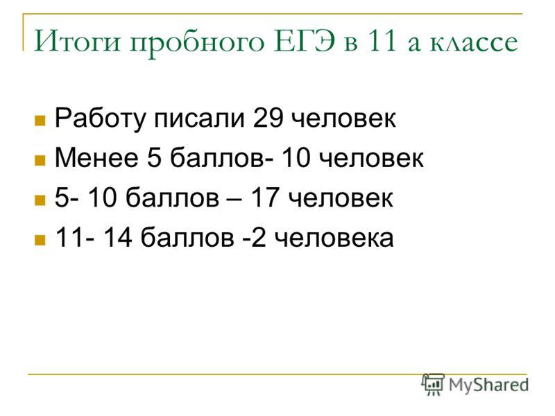 Итоги пробного ЕГЭ в 11 а классе Работу писали 29 человек Менее 5 баллов- 10 человек 5- 10 баллов – 17 человек 11- 14 баллов -2 человека