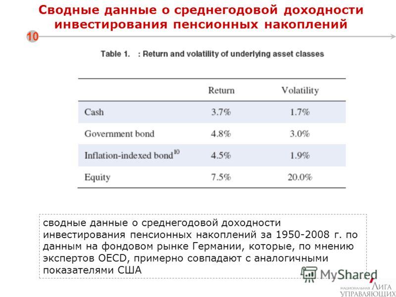 Сводные данные о среднегодовой доходности инвестирования пенсионных накоплений 10 сводные данные о среднегодовой доходности инвестирования пенсионных накоплений за 1950-2008 г. по данным на фондовом рынке Германии, которые, по мнению экспертов OECD,