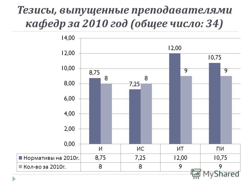 Тезисы, выпущенные преподавателями кафедр за 2010 год ( общее число : 34)