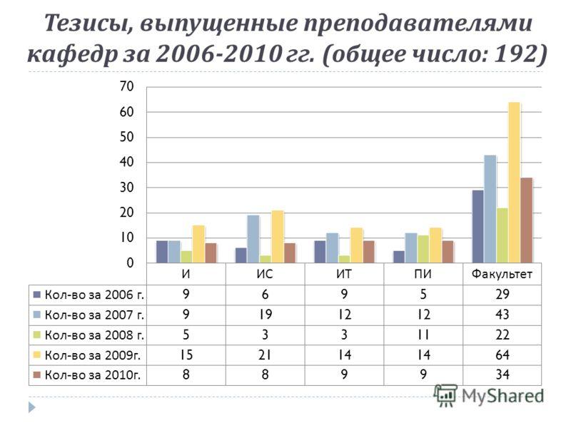 Тезисы, выпущенные преподавателями кафедр за 2006-2010 гг. ( общее число : 192)