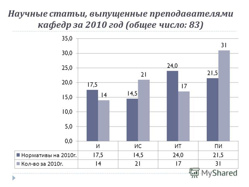 Научные статьи, выпущенные преподавателями кафедр за 2010 год ( общее число : 83)
