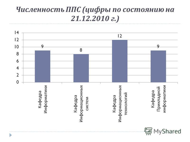 Численность ППС ( цифры по состоянию на 21.12.2010 г.)
