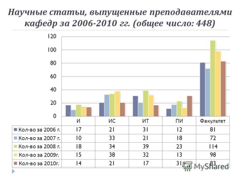 Научные статьи, выпущенные преподавателями кафедр за 2006-2010 гг. ( общее число : 448)