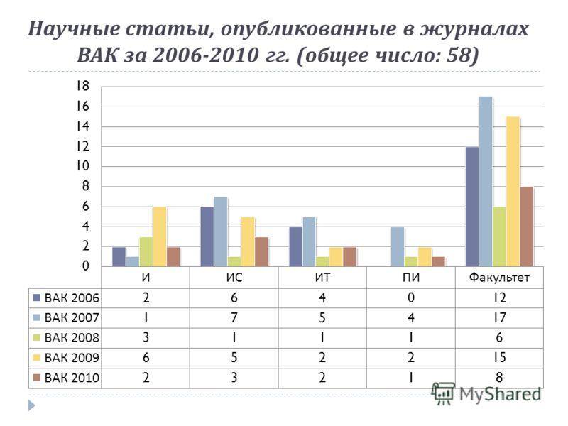 Научные статьи, опубликованные в журналах ВАК за 2006-2010 гг. ( общее число : 58)