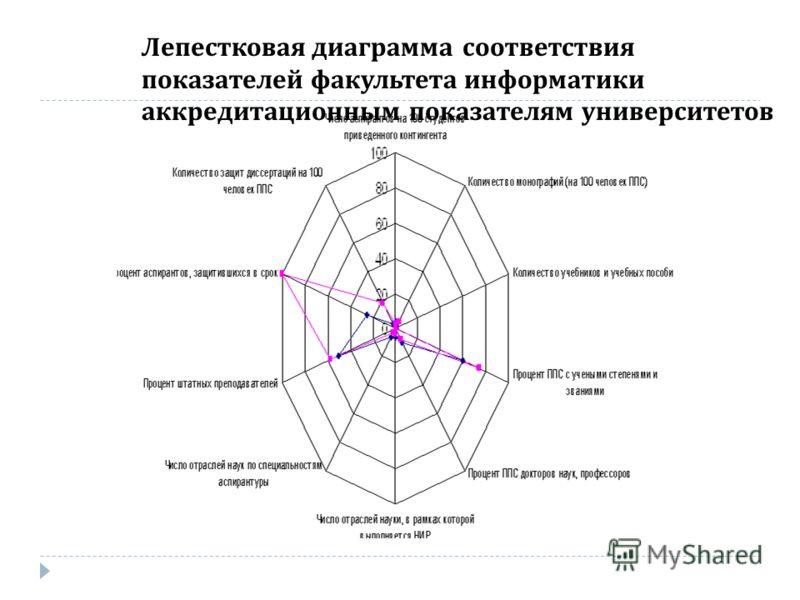 Лепестковая диаграмма соответствия показателей факультета информатики аккредитационным показателям университетов