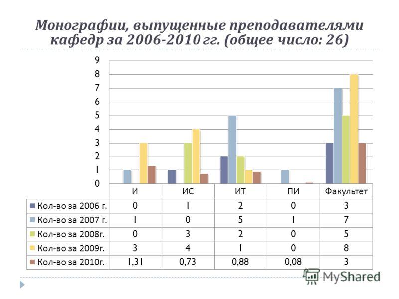 Монографии, выпущенные преподавателями кафедр за 2006-2010 гг. ( общее число : 26)