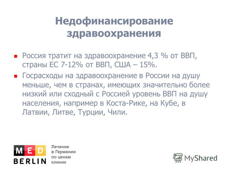 Недофинансирование здравоохранения Россия тратит на здравоохранение 4,3 % от ВВП, страны ЕС 7-12% от ВВП, США – 15%. Госрасходы на здравоохранение в России на душу меньше, чем в странах, имеющих значительно более низкий или сходный с Россией уровень