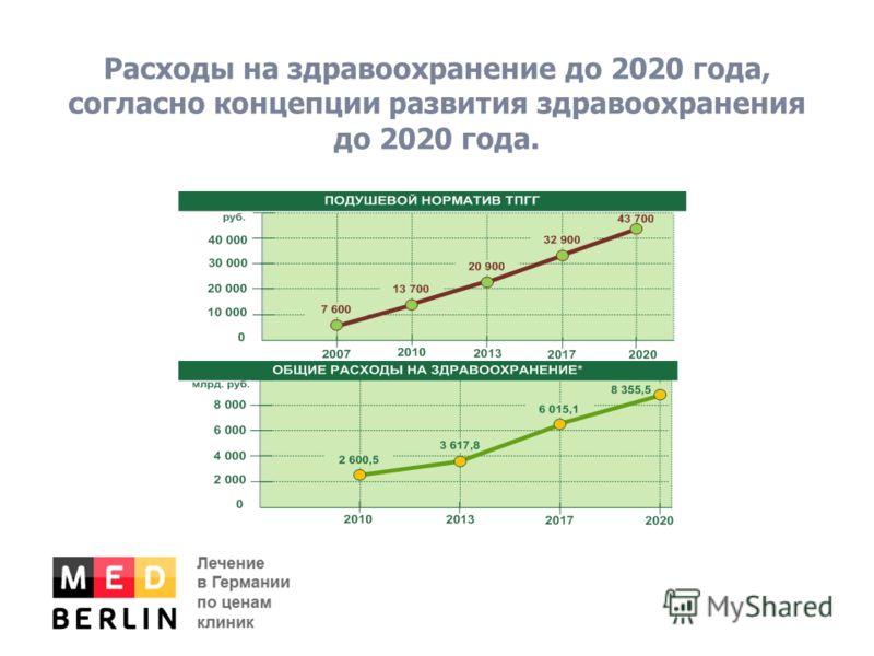 Расходы на здравоохранение до 2020 года, согласно концепции развития здравоохранения до 2020 года.