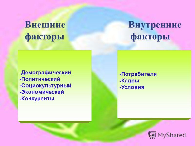 Внешние Внутренние факторы факторы -Демографический -Политический -Социокультурный -Экономический -Конкуренты -Потребители -Кадры -Условия