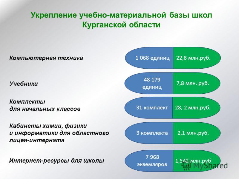Укрепление учебно-материальной базы школ Курганской области 22,8 млн.руб.1 068 единиц 7,8 млн. руб. 48 179 единиц Компьютерная техника Учебники Комплекты для начальных классов 28, 2 млн.руб.31 комплект Кабинеты химии, физики и информатики для областн
