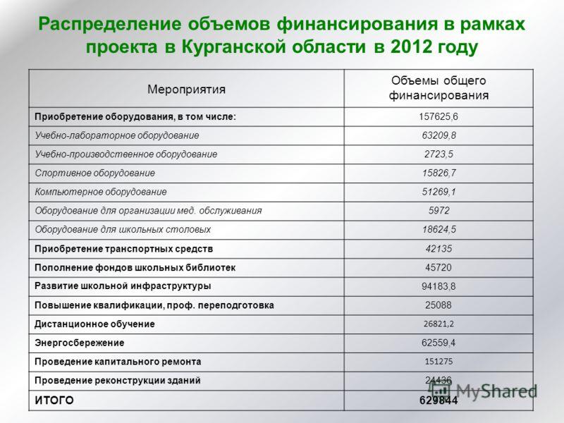 Распределение объемов финансирования в рамках проекта в Курганской области в 2012 году Мероприятия Объемы общего финансирования Приобретение оборудования, в том числе:157625,6 Учебно-лабораторное оборудование63209,8 Учебно-производственное оборудован