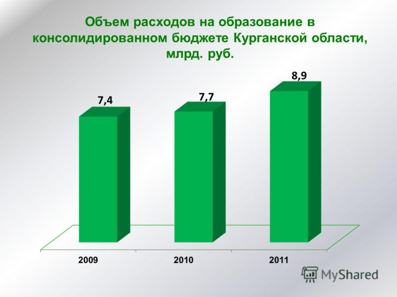 Объем расходов на образование в консолидированном бюджете Курганской области, млрд. руб.
