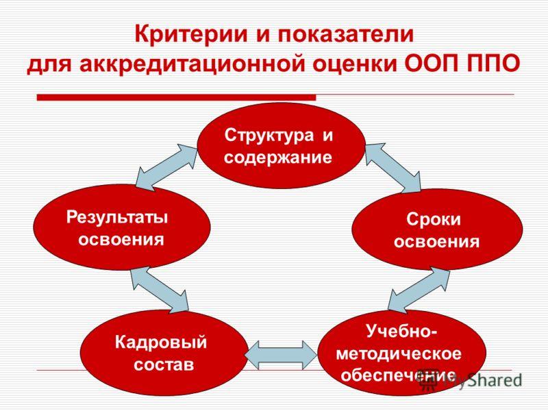 Сроки освоения Кадровый состав Учебно- методическое обеспечение Структура и содержание Результаты освоения Критерии и показатели для аккредитационной оценки ООП ППО