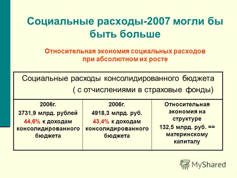 Социальные расходы-2007 могли бы быть больше Относительная экономия социальных расходов при абсолютном их росте Социальные расходы консолидированного бюджета ( с отчислениями в страховые фонды) 2006г. 3731,9 млрд. рублей 44,6% к доходам консолидирова