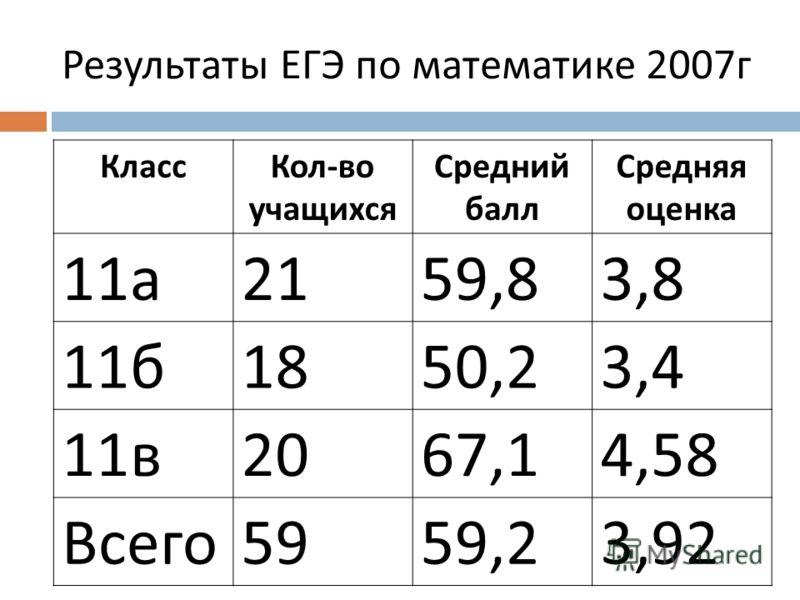 Результаты ЕГЭ по математике 2007 г КлассКол - во учащихся Средний балл Средняя оценка 11 а 2159,83,8 11 б 1850,23,4 11 в 2067,14,58 Всего 5959,23,92