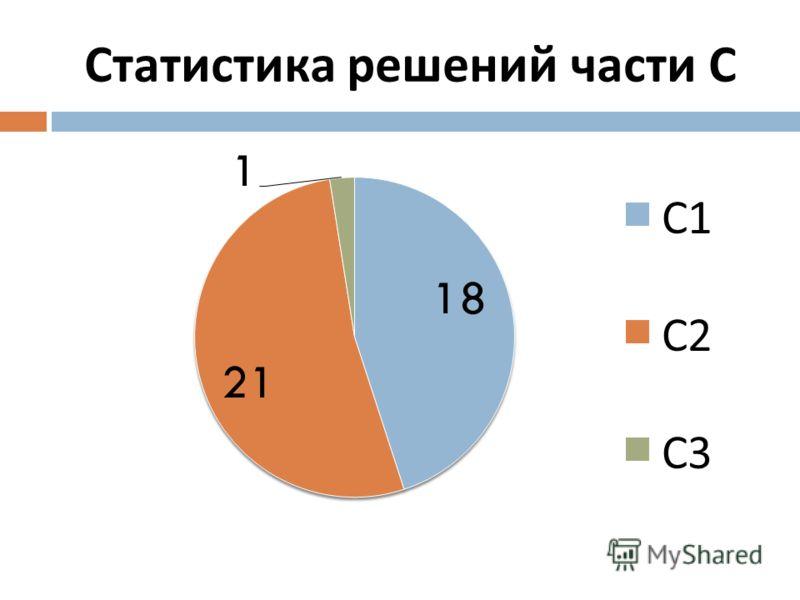Статистика решений части С
