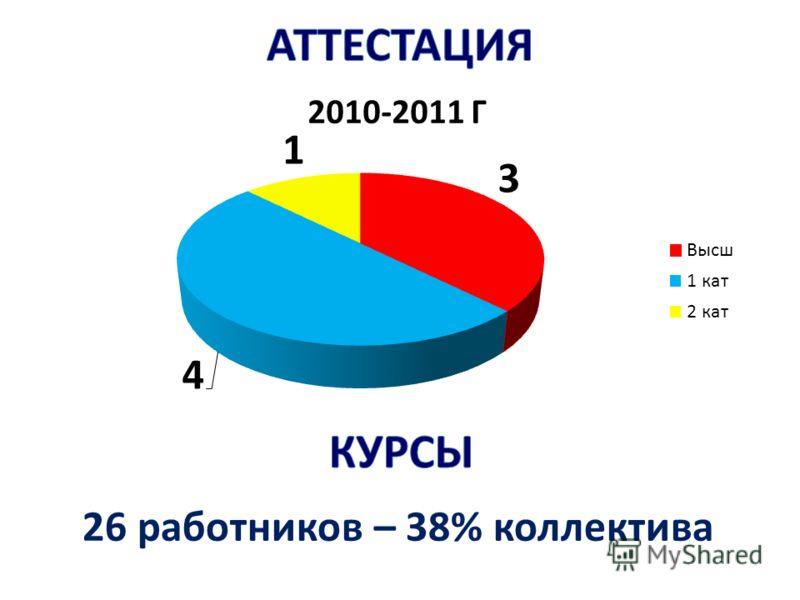 26 работников – 38% коллектива