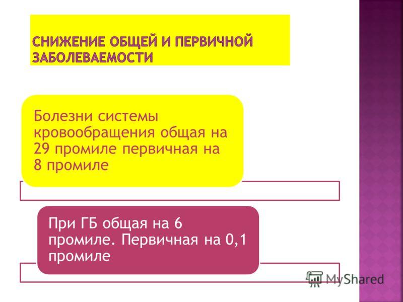 С 4,9 до 5,4 ИБС С 207,4 до 220,5 ОД С 9,8 до 10,0 НС С 34,5 до 37,0 Б.Глаза и придатков С 19,0 до 22,0 Б.Уха и сосцевидного отр.