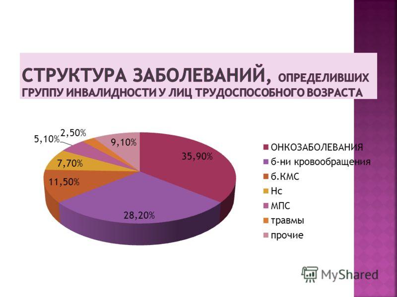 66,7% 2009 65,8% 2010 65,5% 2011 УМЕНЬШИЛОСЬ ЧИСЛО ЛИЦ, ПОЛУЧИВШИХ 1 ГРУППУ НА 3 ЧЕЛОВЕКА И 2 ГРУППУ НА 5 ЧЕЛОВЕК УВЕЛИЧИЛОСЬ ЧИСЛО ПАЦИЕНТОВ, ПОЛУЧИВШИХ 3 ГРУППУ-НА 7 ЧЕЛ. ДОЛЯ БЕЗРАБОТНЫХ- УВЕЛИЧИЛАСЬ С 36,3% ДО 38,5%