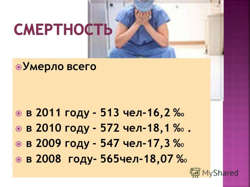 Всего Д-больных- 12 271, в т.ч. взрослых-12117, подростков-154. На 1 тыс. прикре- пленного населения _310 ( показатель по г.Тамбову-300 )