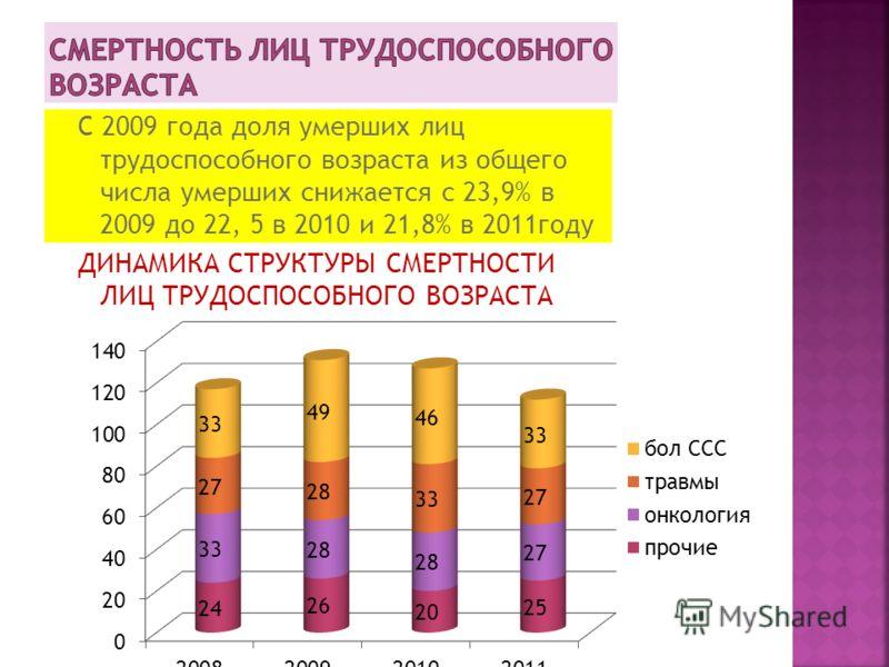 сердечно-сосудистые заболевания 317 случев (370 в 2010 ) 1 место злокачественные новообразования 98(84-2010,93-2009) 2 место несчастные случаи-34(52) 3 место