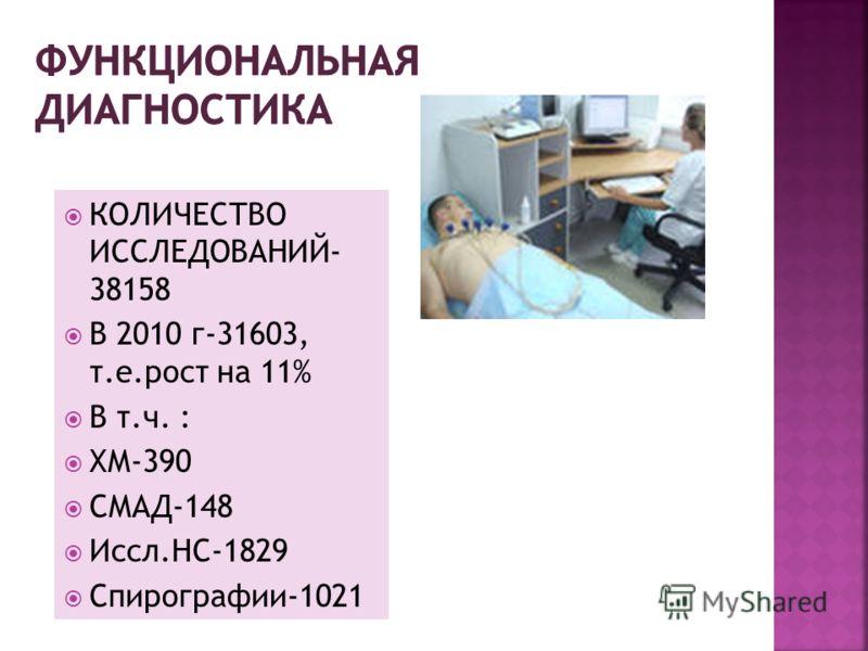 СДЕЛАНО РЕНТГЕНОЛОГИ- ЧЕСКИХ ИССЛЕДОВАНИЙ 10 671(10 325-в 2010 г.) СПЕЦИАЛЬНЫХ ИССЛЕДОВАНИЙ- 13,3%( в 2010- 13,8%)