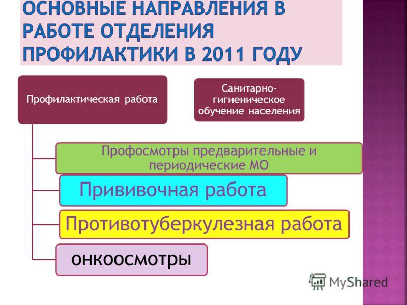 КОЛИЧЕСТВО ИССЛЕДОВАНИЙ- 268 062 (268 860 в 2010 г.) КОЛИЧЕСТВО ИССЛЕДОВАНИЙ НА 100 ПОС.- 127,6(126)