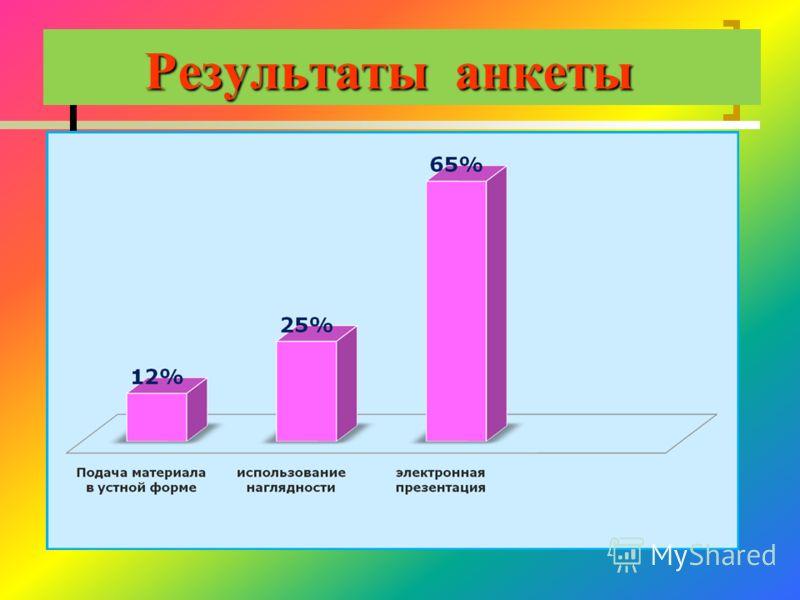Результаты анкеты Результаты анкеты