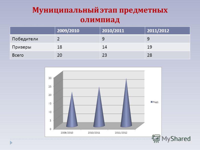 Муниципальный этап предметных олимпиад 2009/20102010/20112011/2012 Победители 299 Призеры 181419 Всего 202328