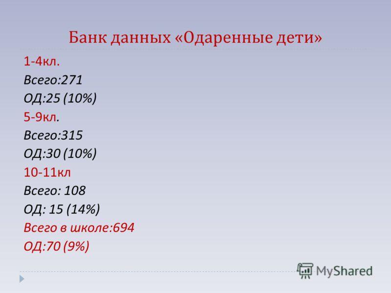 Банк данных « Одаренные дети » 1-4 кл. Всего :271 ОД :25 (10%) 5-9 кл. Всего :315 ОД :30 (10%) 10-11 кл Всего : 108 ОД : 15 (14%) Всего в школе :694 ОД :70 (9%)