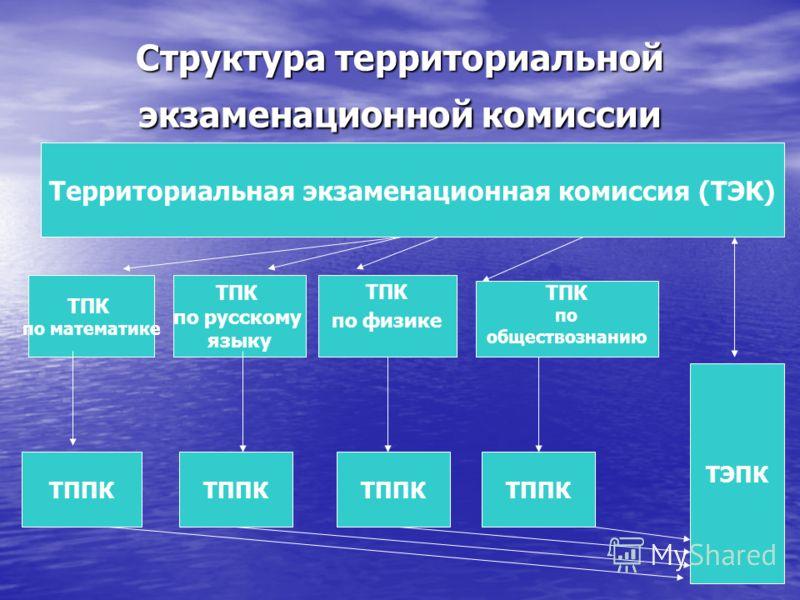 Структура территориальной экзаменационной комиссии Территориальная экзаменационная комиссия (ТЭК) ТПК по математике ТПК по русскому языку ТППК ТЭПК ТПК по физике ТПК по обществознанию ТППК