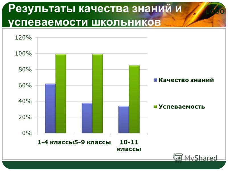 LOGO Результаты качества знаний и успеваемости школьников
