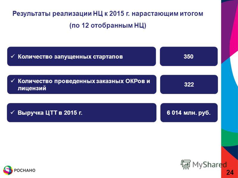 Количество запущенных стартапов Количество проведенных заказных ОКРов и лицензий 350 322 Выручка ЦТТ в 2015 г.6 014 млн. руб. Результаты реализации НЦ к 2015 г. нарастающим итогом (по 12 отобранным НЦ) 24