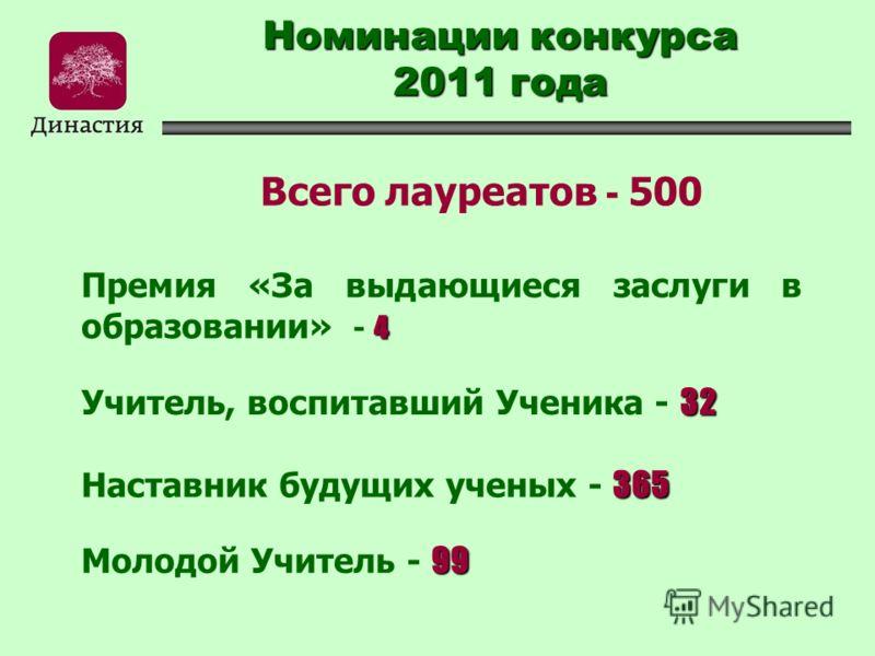 Номинации конкурса 2011 года 4 Премия «За выдающиеся заслуги в образовании» - 4 32 Учитель, воспитавший Ученика - 32 99 Молодой Учитель - 99 365 Наставник будущих ученых - 365 Всего лауреатов - 500