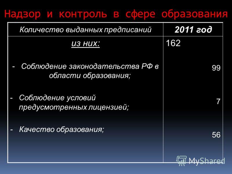 Надзор и контроль в сфере образования Количество выданных предписаний 2011 год из них: -Соблюдение законодательства РФ в области образования; -Соблюдение условий предусмотренных лицензией; - Качество образования; 162 99 7 56