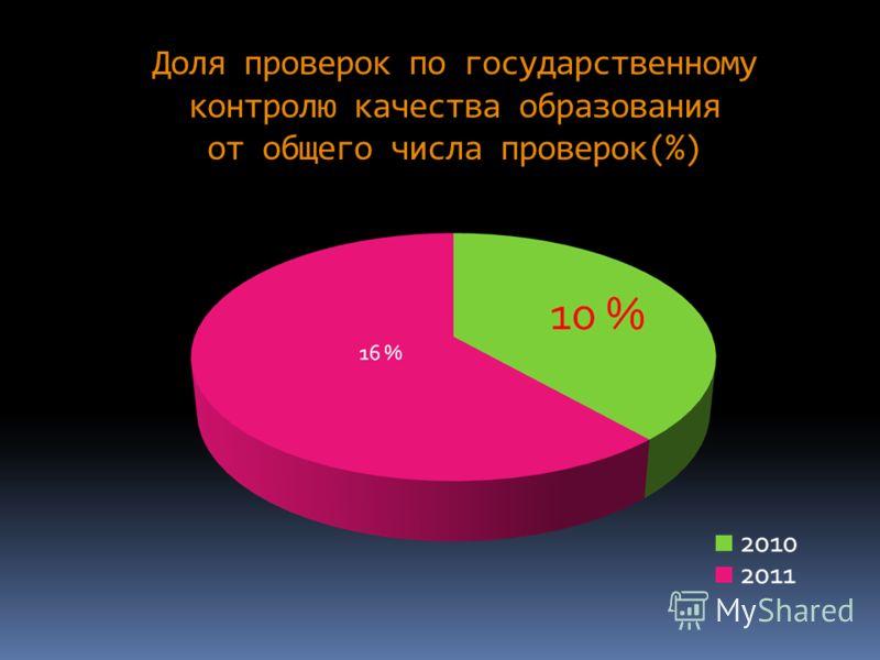 Доля проверок по государственному контролю качества образования от общего числа проверок(%)
