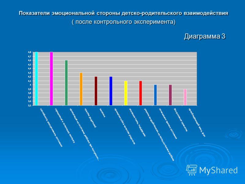 Показатели эмоциональной стороны детско-родительского взаимодействия ( после контрольного эксперимента) Диаграмма 3