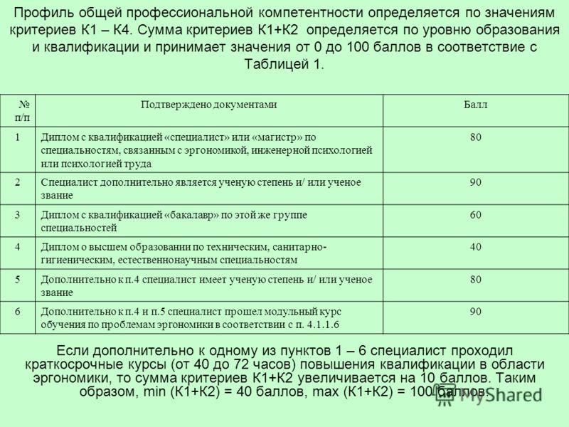 Профиль общей профессиональной компетентности определяется по значениям критериев К1 – К4. Сумма критериев К1+К2 определяется по уровню образования и квалификации и принимает значения от 0 до 100 баллов в соответствие с Таблицей 1. Если дополнительно