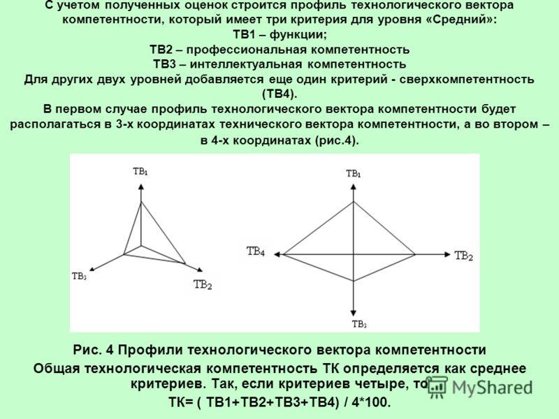 С учетом полученных оценок строится профиль технологического вектора компетентности, который имеет три критерия для уровня «Средний»: ТВ1 – функции; ТВ2 – профессиональная компетентность ТВ3 – интеллектуальная компетентность Для других двух уровней д
