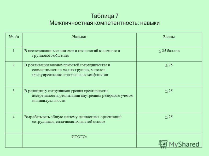 Таблица 7 Межличностная компетентность: навыки п/пНавыкиБаллы 1В исследовании механизмов и технологий взаимного и группового общения 25 баллов 2В реализации закономерностей сотрудничества и совместимости в малых группах, методов предупреждения и разр