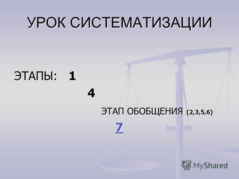 УРОК СИСТЕМАТИЗАЦИИ ЭТАПЫ: 1 4 ЭТАП ОБОБЩЕНИЯ (2,3,5,6) ЭТАП ОБОБЩЕНИЯ (2,3,5,6) 77