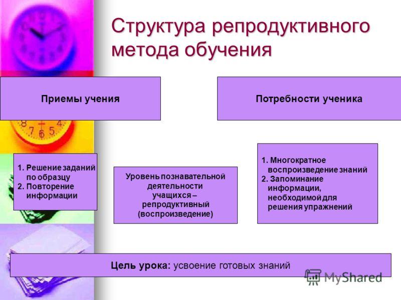 Структура репродуктивного метода обучения Приемы ученияПотребности ученика 1. Решение заданий по образцу 2. Повторение информации Уровень познавательной деятельности учащихся – репродуктивный (воспроизведение) 1. Многократное воспроизведение знаний 2