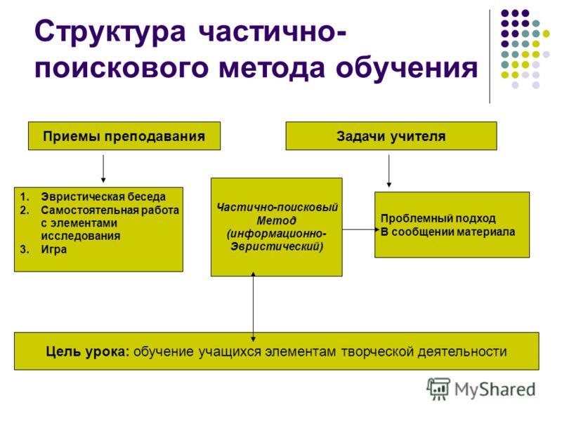 Структура частично- поискового метода обучения Приемы преподаванияЗадачи учителя 1.Эвристическая беседа 2.Самостоятельная работа с элементами исследования 3. Игра Частично-поисковый Метод (информационно- Эвристический) Проблемный подход В сообщении м