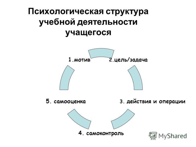 Психологическая структура учебной деятельности учащегося 2.цель/задача 3. действия и операции 4. самоконтроль 5. самооценка 1.мотив